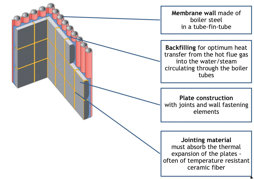 """Fig 2: Section """"A"""" the plate-lined wall of the first boiler pass. Graphics by Explosion Power GmbH"""