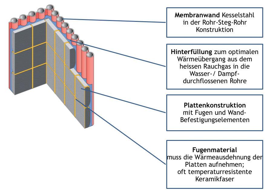 plattenkonstruktion-kesselzug