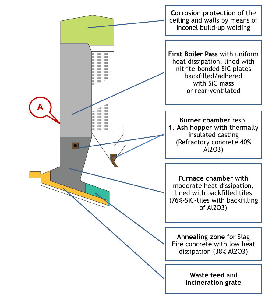 Fig 1: Schematic presentation of the radiation passes with protective lining in a typical waste incineration boiler. Graphics by Explosion Power GmbH