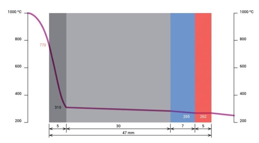 temperatur-kurve-feuerfeste-kesselauskleidung