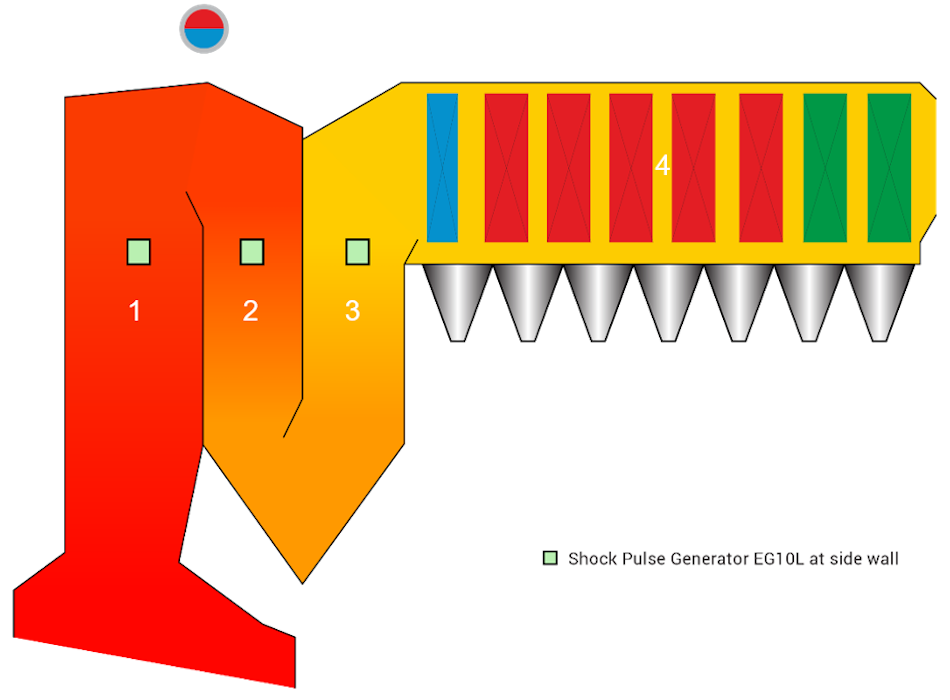 Longitudinal section of the 4-pass boiler marked with the location of SPGs