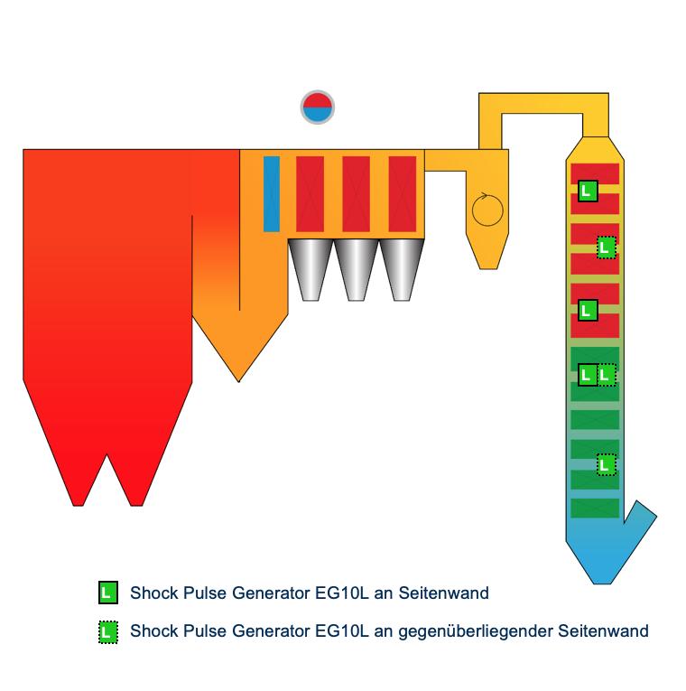 explosion-power-ersatzbrennstoff-kessel-sws-shock-pulse-generator