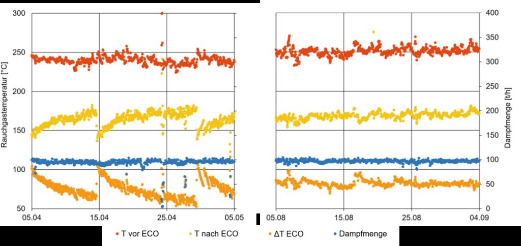 prozessdaten-vor-und-nach-einbau-shock-pulse-generatoren