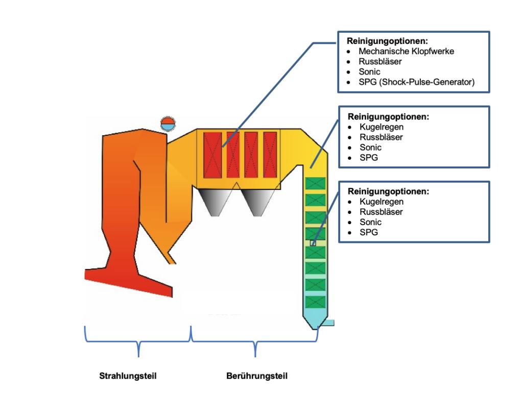 boiler-grafik