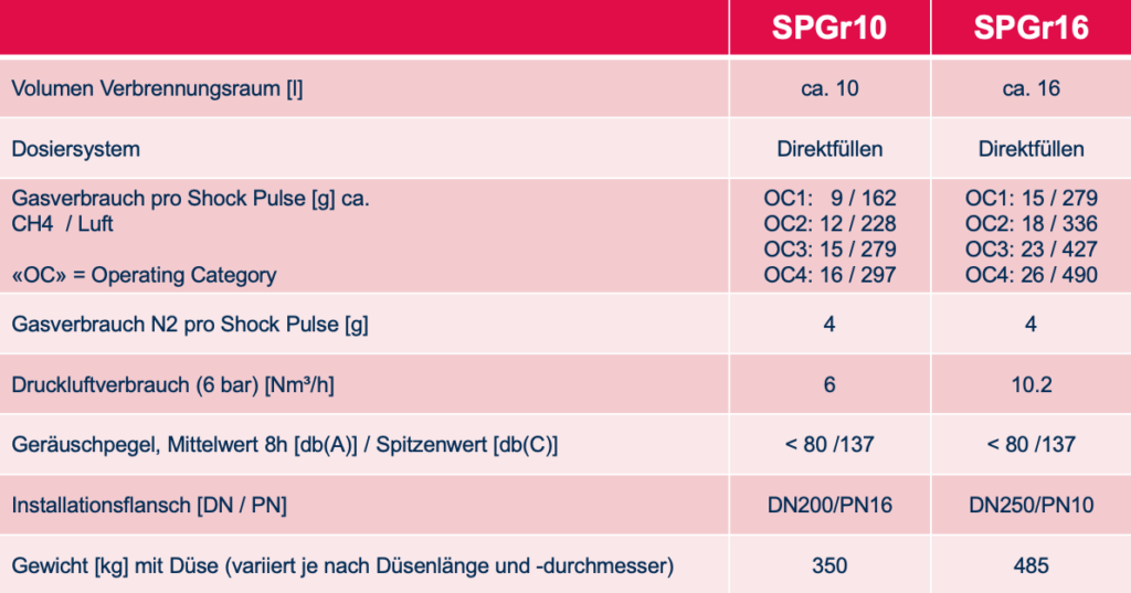 Technische Daten SPGr