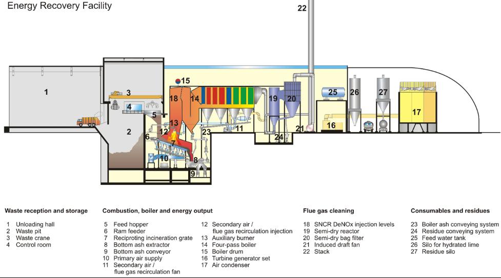 verfahrenskonzept-abfallverbrennungsanlage